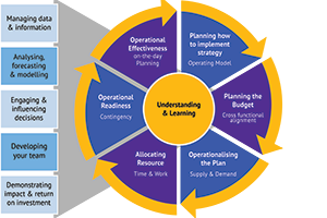 Best Practice in Planning Assisted Learning Pathway
