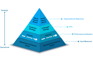The pyramid principle for strategic planning and removing siloes
